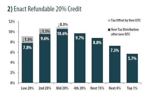 itep 20 percent credit KY