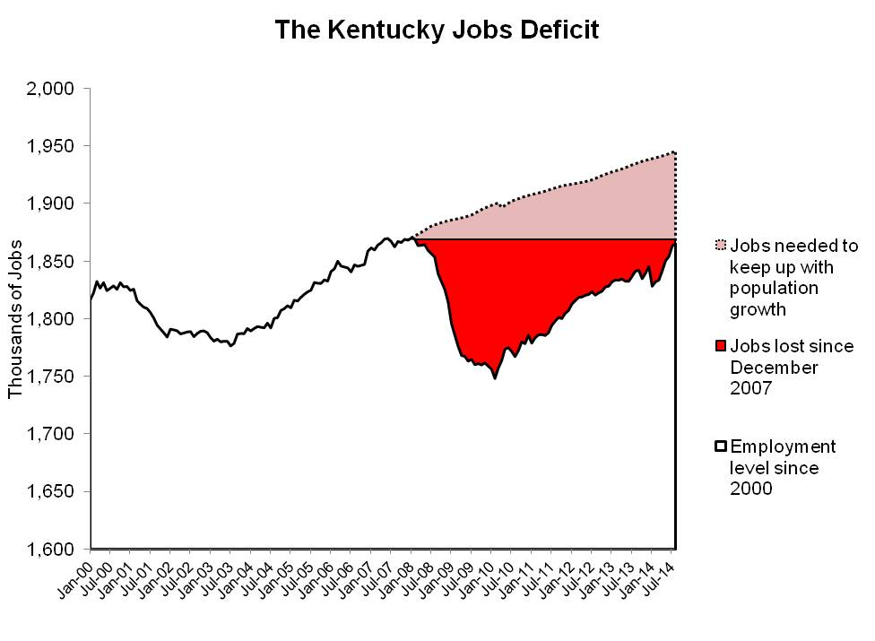ky jobs deficit - job recovery blog