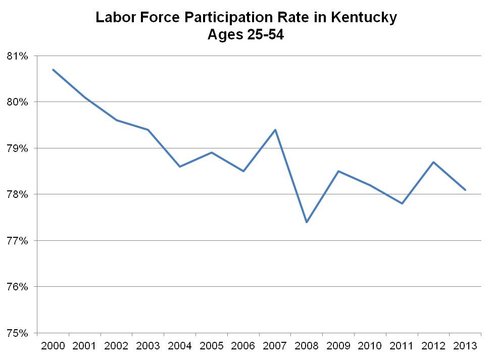 labor force partiapation over time - job recovery blog