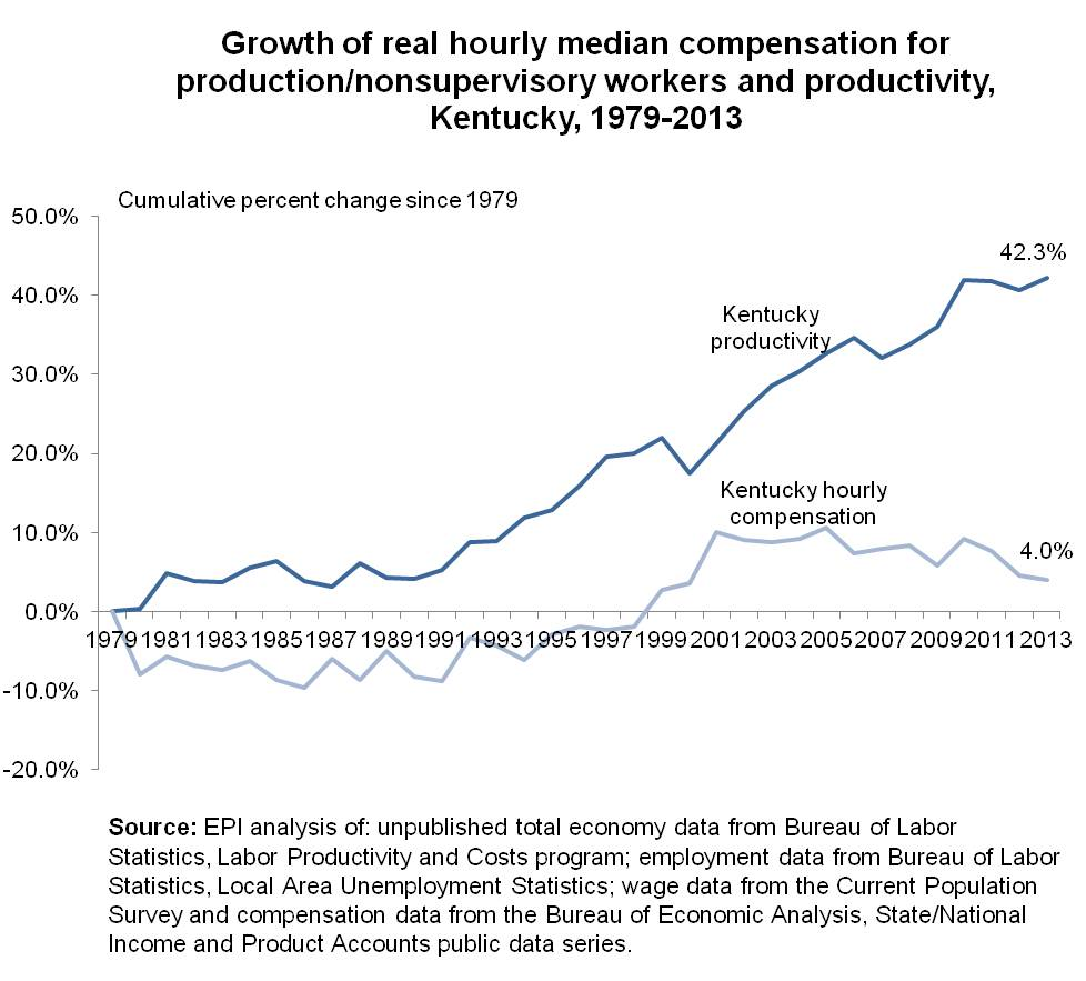 productivity and wages graph