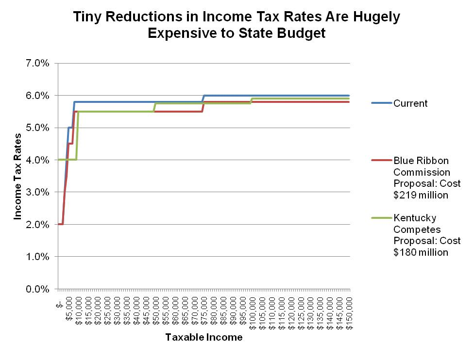 tiny reductions in income tax rates graph