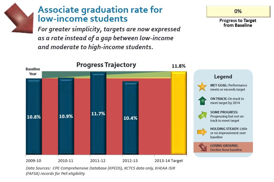 2012-2013 accountability report low-income associate degrees