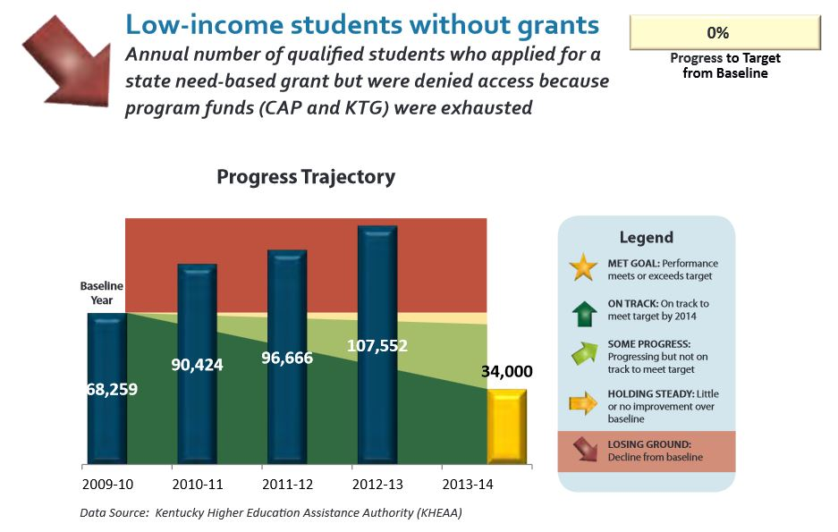 2012-2013 accountability report low-income students without grants