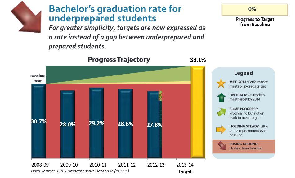 2012-2013 accountability report underprepared bachelor degrees