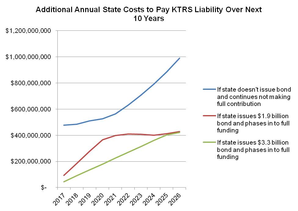 graph on additional annual state costs to pay KTRS liability
