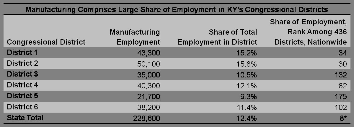 manufacturing in Kentucky