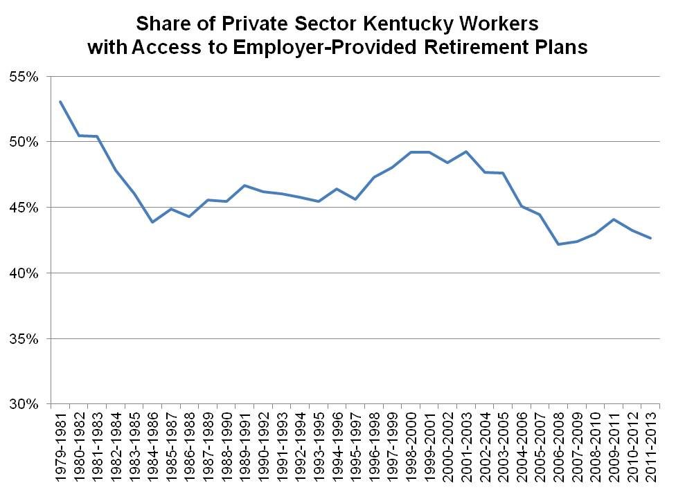 employer-provided retirement plan graph