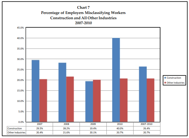 misclassified workers graph