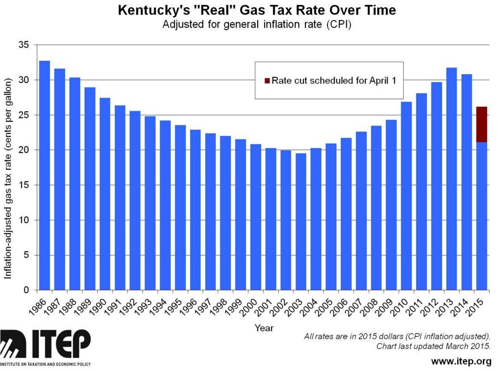gas tax history2