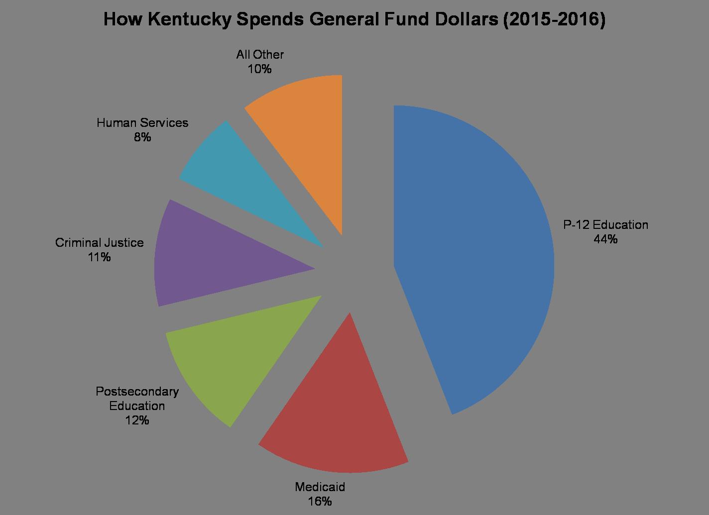 state spending 2015