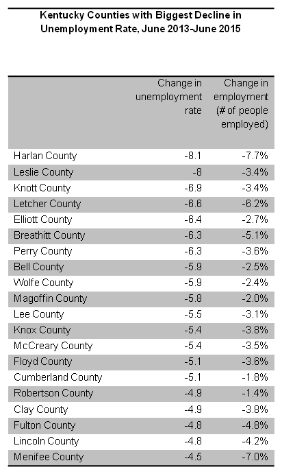 coal counties table