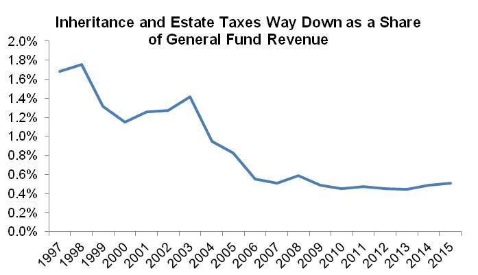 Estate Tax Graph 1