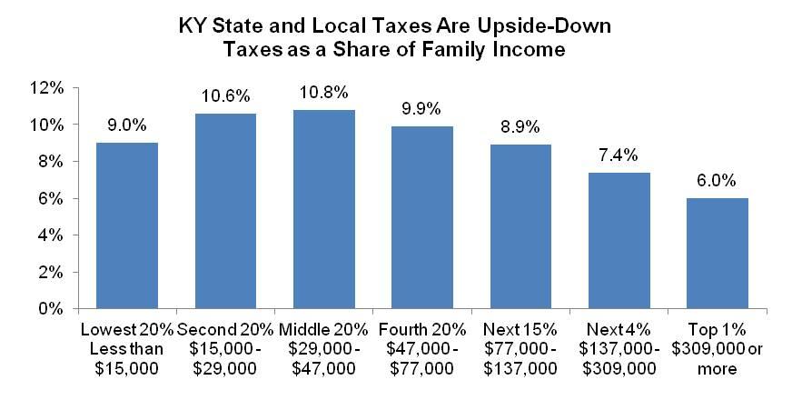 Estate Tax Graph 2