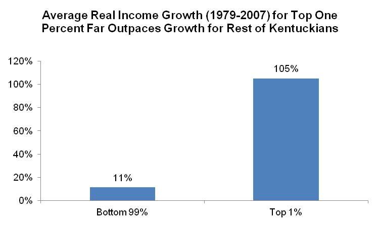 Estate Tax Graph 3