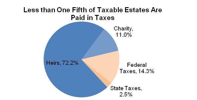Estate Tax Graph 4
