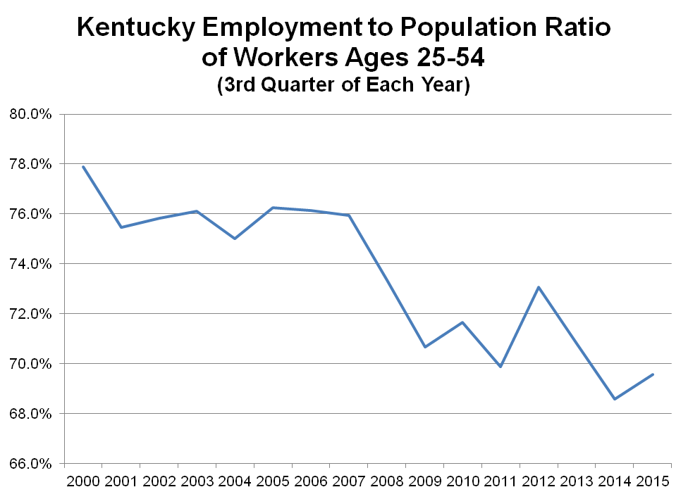 Unemployment to Population Radio 3rd Q