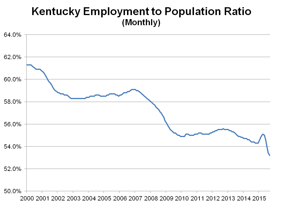 Unemployment to Population Radio