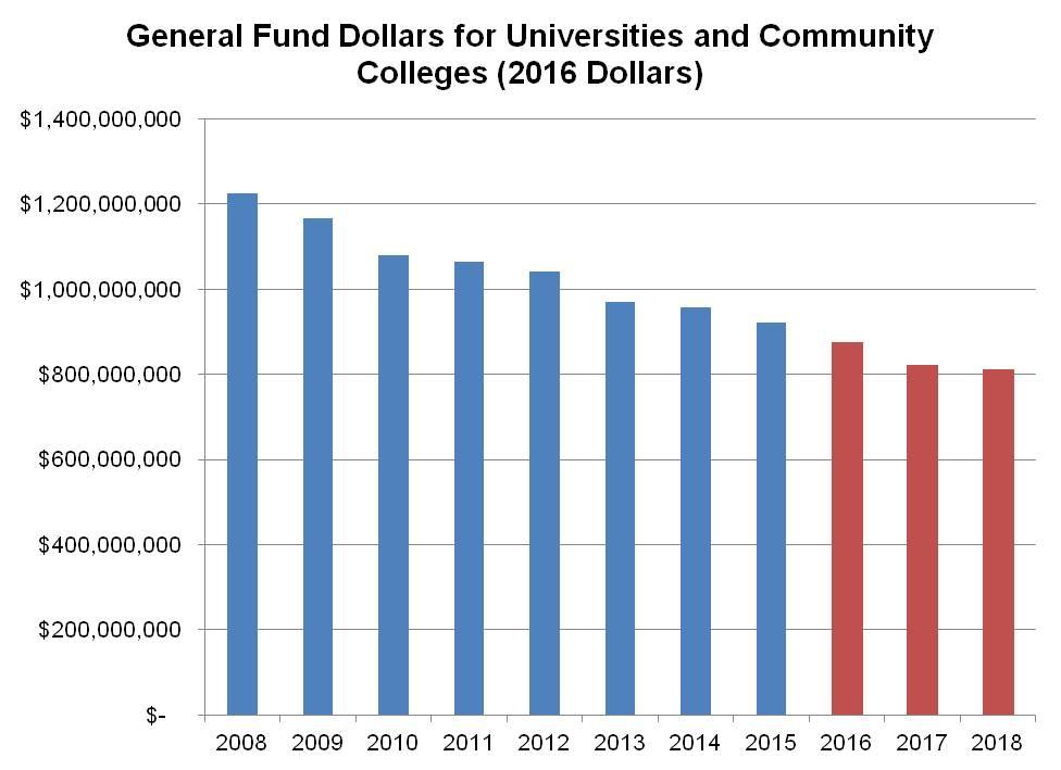 Budget Graph 1