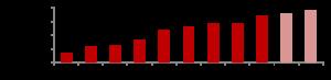 fact sheet graph