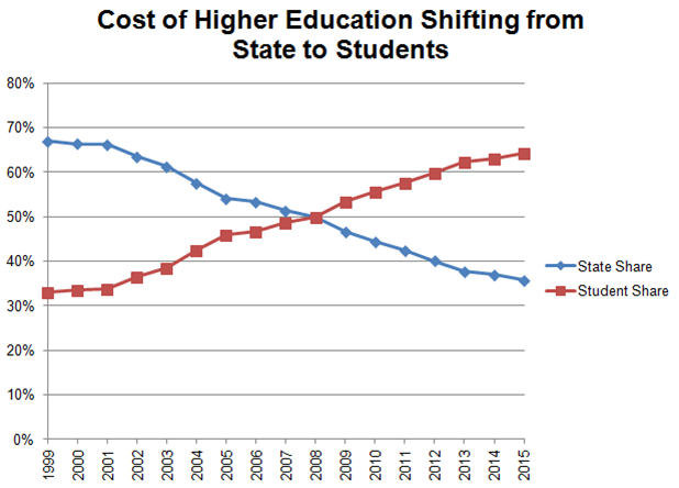 higher ed shift