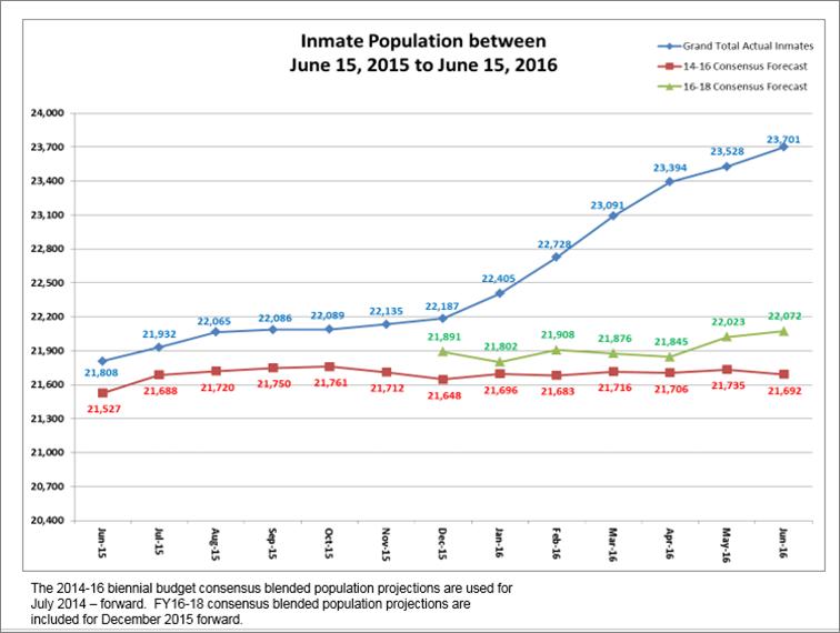 inmate population