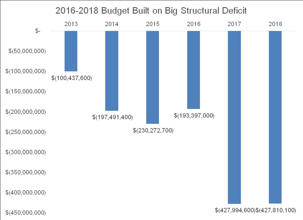 Deficit 1