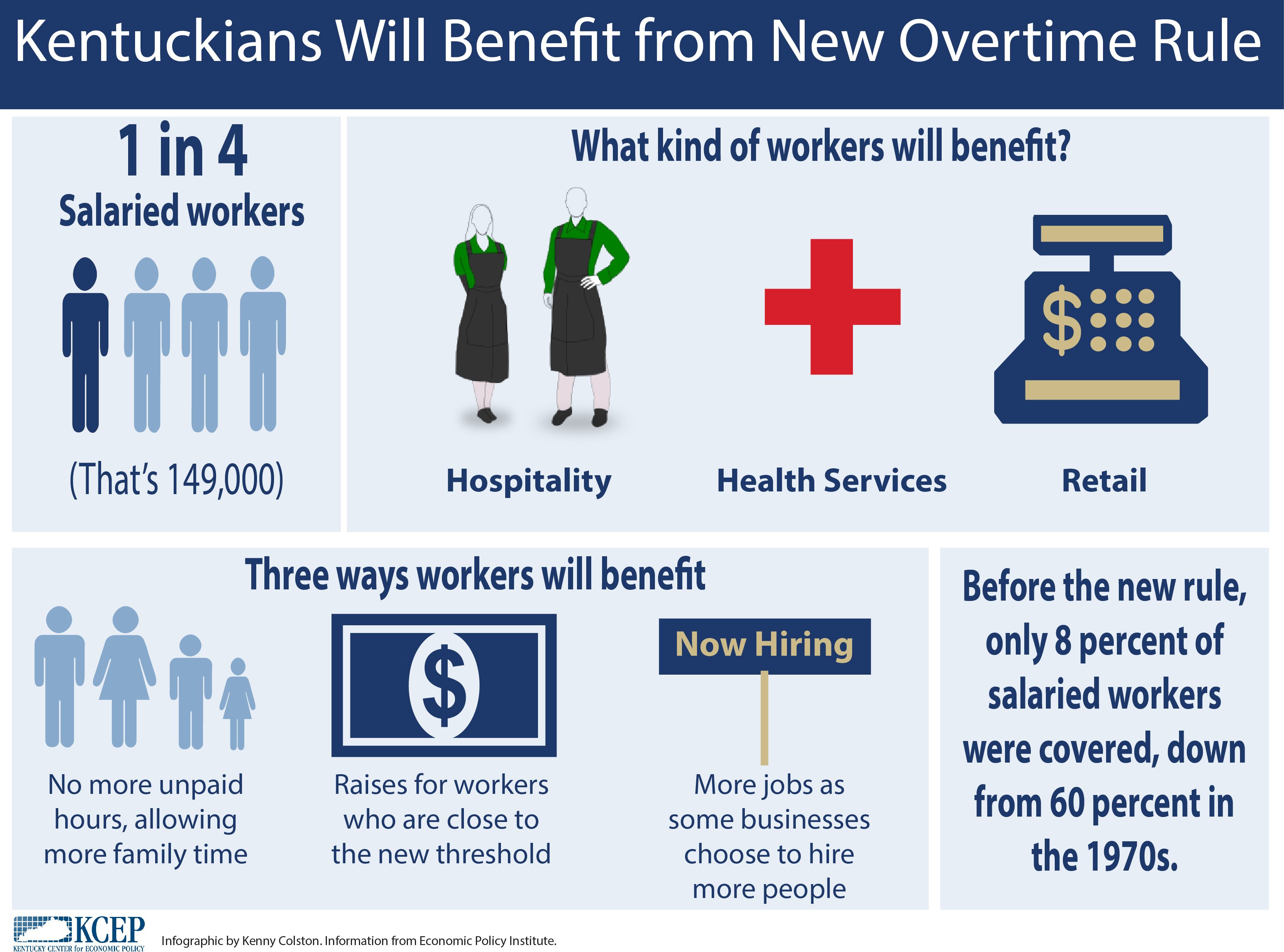 KY Min Wage Infographic
