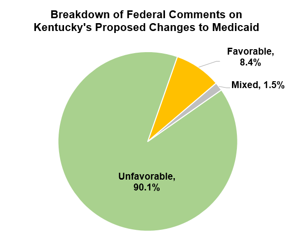 waiver-comments-pie-chart