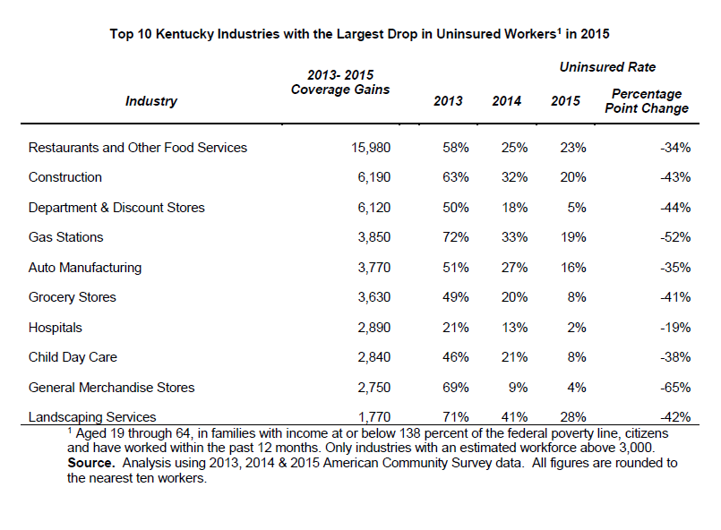 top-10-industries-with-medicaid-eligible-insurance-gains-2015
