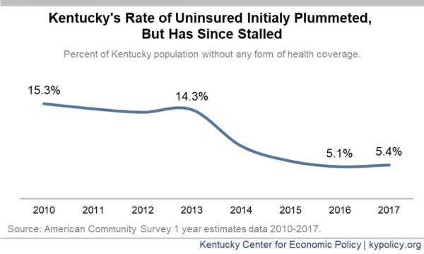 New Census Data Shows Progress on Health Insurance ...