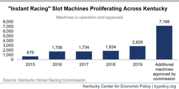 Slot Machines Multiplying Rapidly Across Kentucky While State Deeply Undertaxes Them Kentucky Center For Economic Policy
