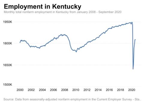sept employment