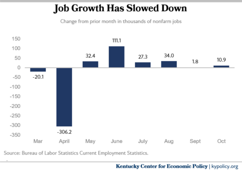 job growth has slowed