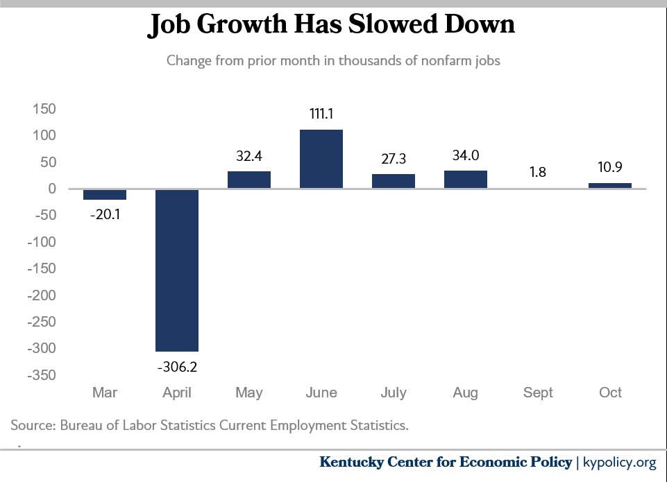 job growth has slowed