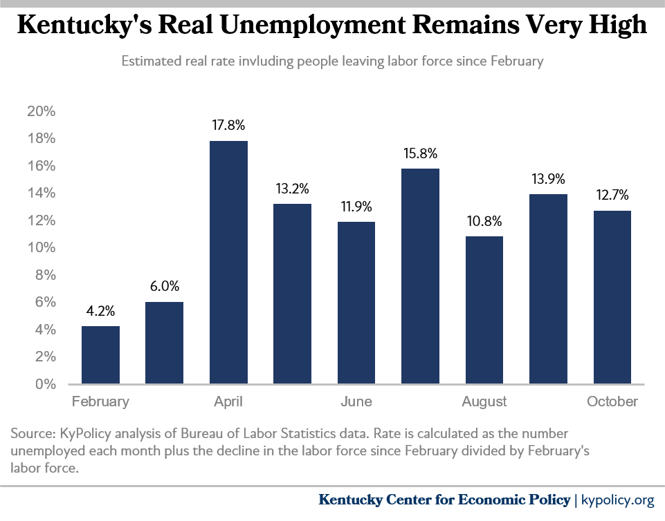 real unemployment remains very high