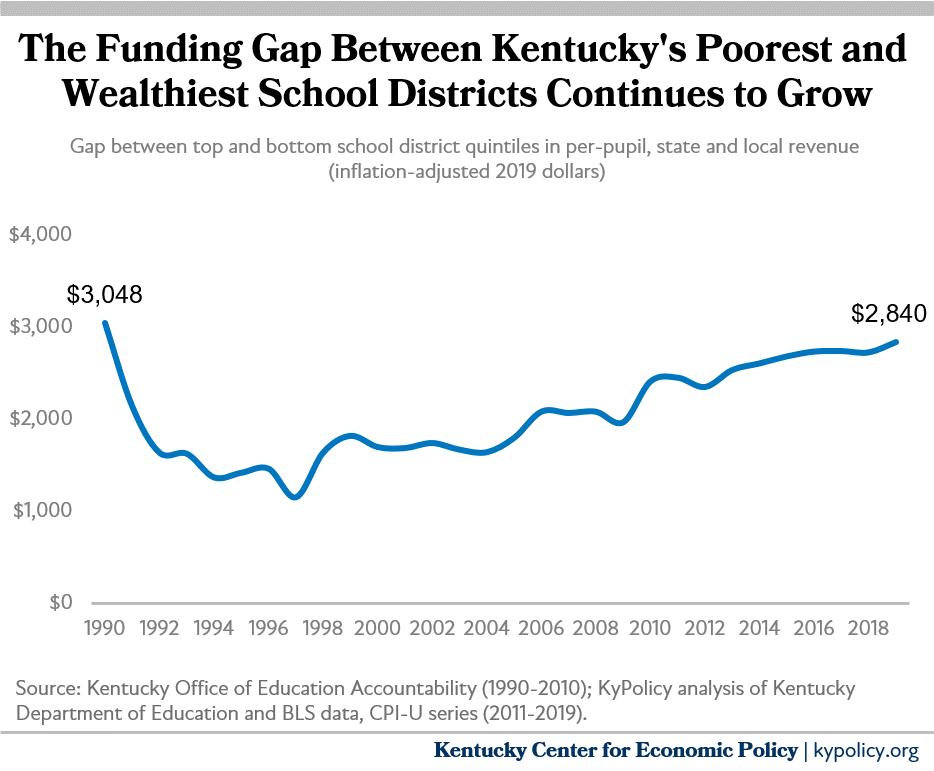 Kentucky spending less in poor school districts
