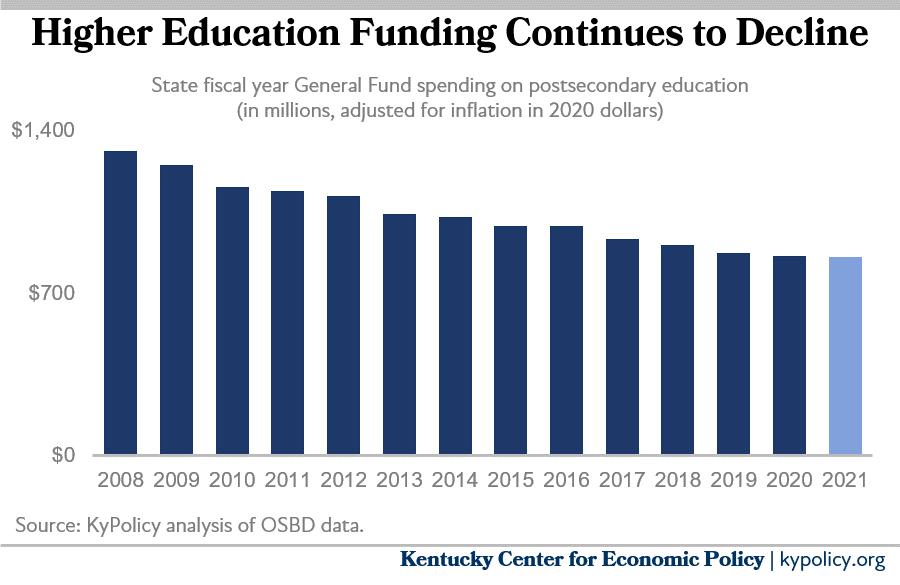Higher Ed funding is eroding