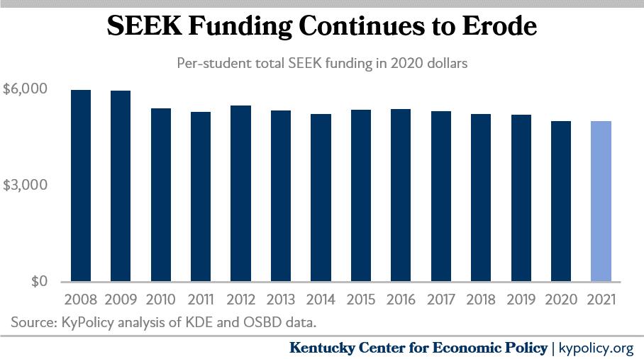 Education funding is eroding