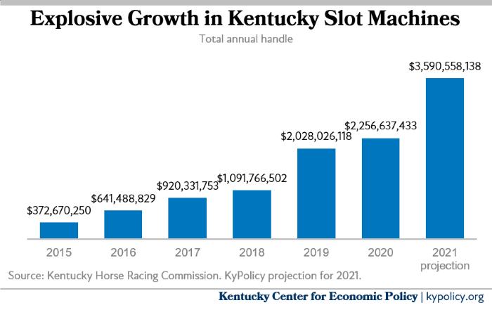 Slot Machine Growth in Kentucky