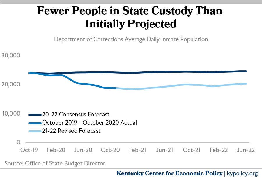 Fewer in state custody