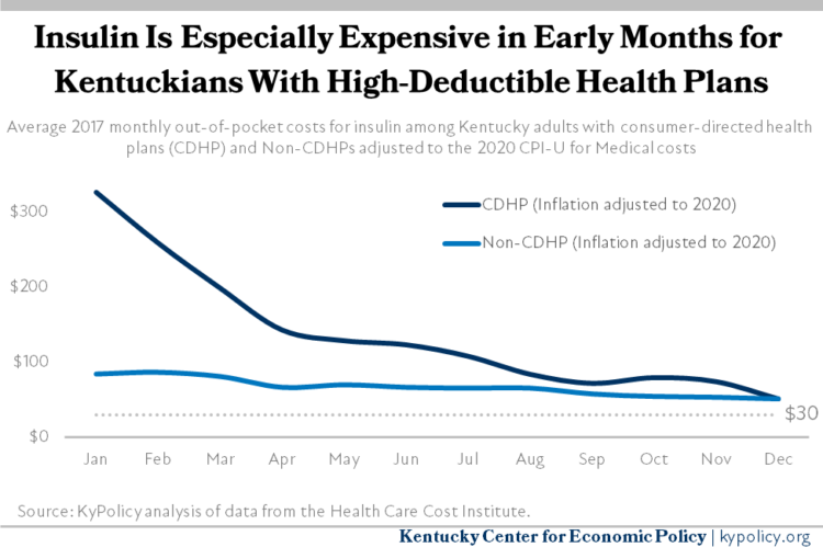 Insulin Costs on High Deductible Health Plans