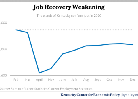 Kentucky Jobs 2020