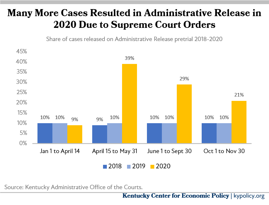 Bar graph shows that more cases have resulted in Administrative Release due to court orders compared to the last two years, but by smaller margins as orders have been modified/limited.