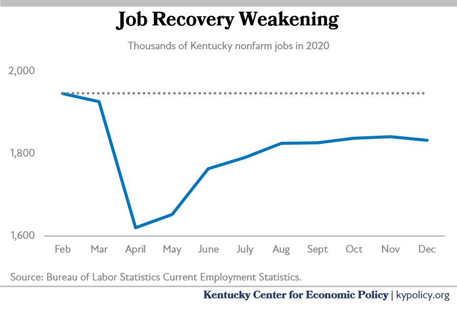 weakening recovery 1