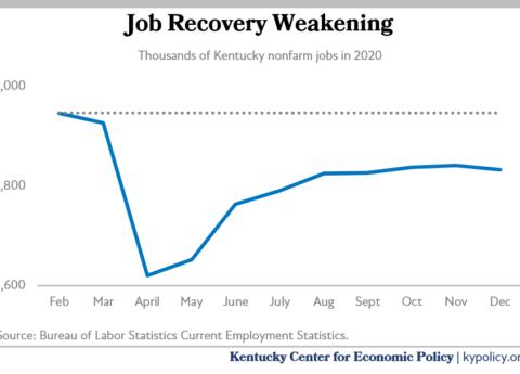 weakening recovery