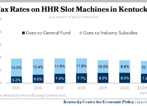 Annual Tax Rates on HHR Slot Machines in Kentucky