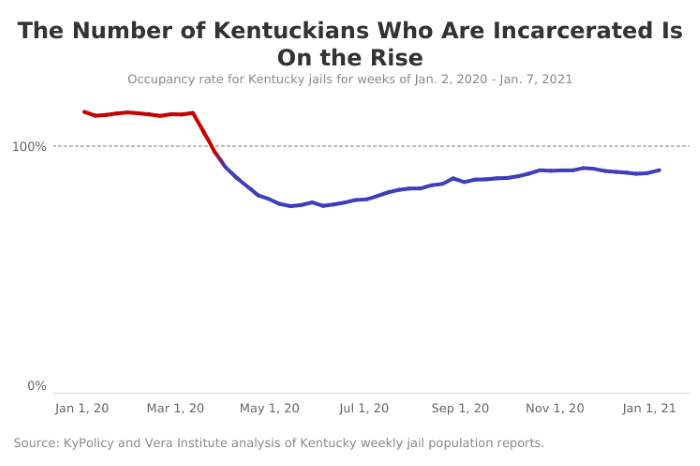 Number of Kentuckians Incarcerated is on the Rise