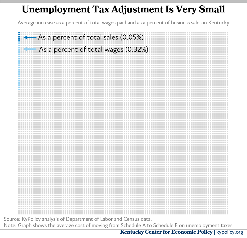 Scheduled tax adjustment is very small relative to total sales in Kentucky, and to total wages