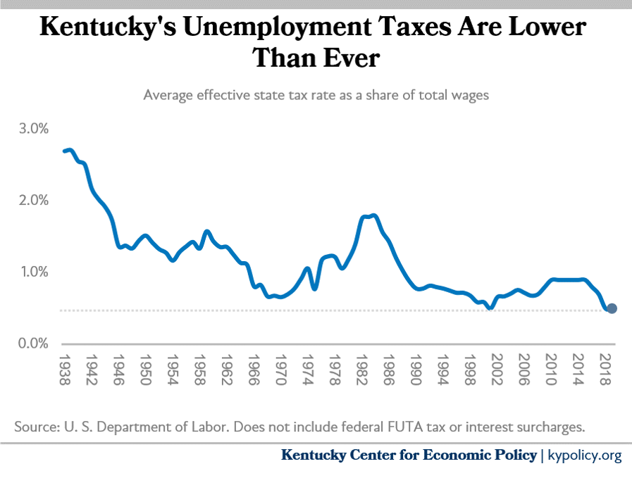 Line graph shows the effective UI state tax rate as a share of total wages is at an all-time low.