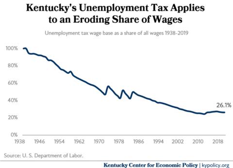 taxable wage base